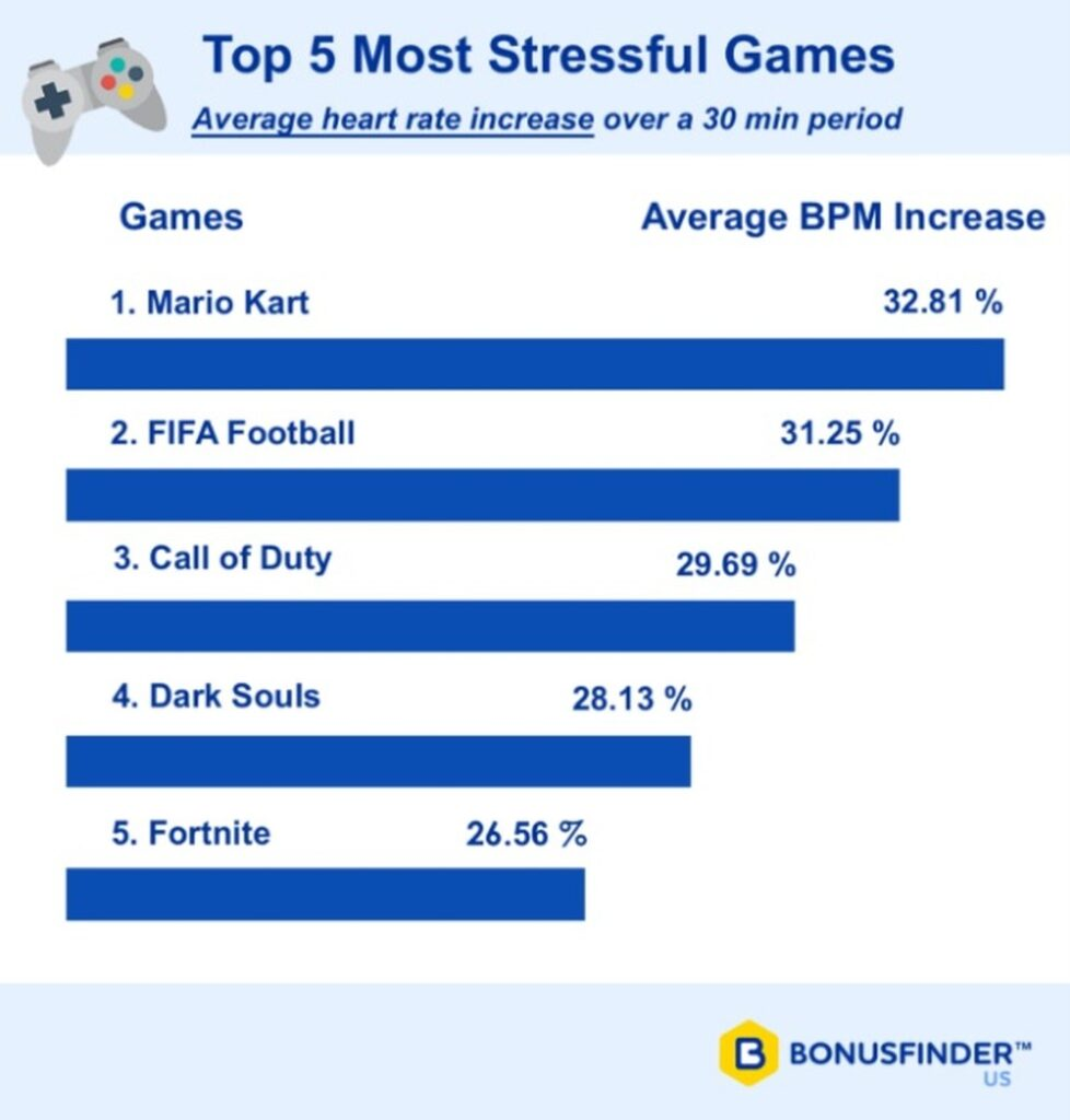 Most Stressful Games