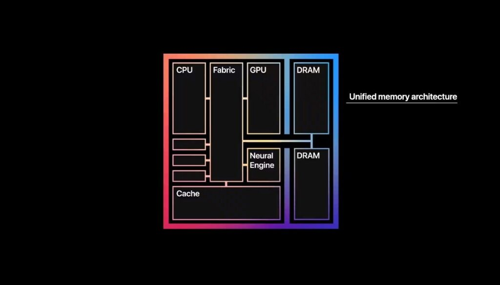 CPUs with 32 cores and GPUs with 128 cores in 2022