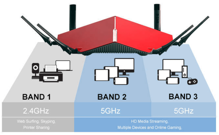 Dual-band and Tri-band Networks