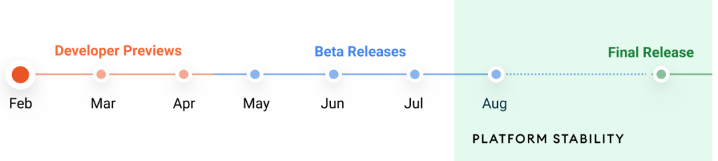Android 12 release phase